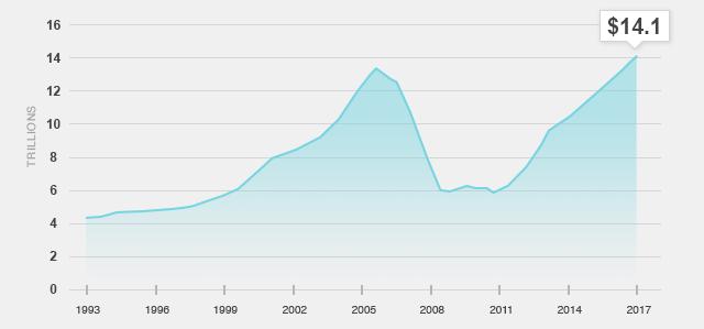 U.S. Homeowners' Equity Chart