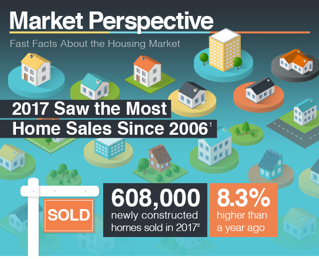 Market Perspective: 2017 Saw the Most Home Sales Since 2006
