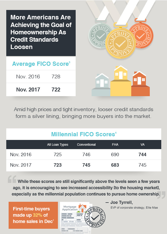More Americans are achieving the goal of homeownership as credit standards loosen.