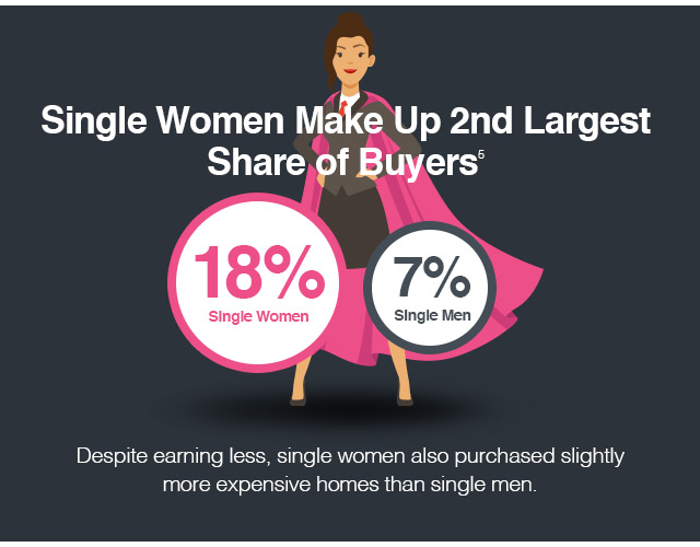 Single women make up 2nd largest share of buyers.