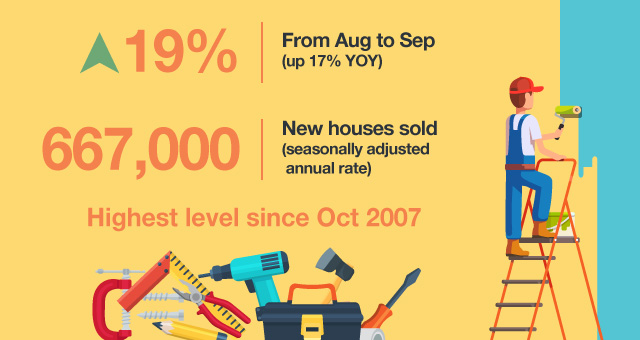 Increased 19% from Aug to Sep (Up 17% YOY), 667,000 new houses sold (Seasonally adjusted annual rate), Highest level since Oct 2007