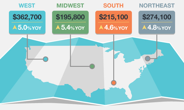 West: $362,700, Midwest: $195,800, South: $215,100, Northeast: $274,100