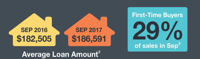 Average Loan Amount: Sep 2016, $182,505 | Sep 2017, $186,591 | First-Time Buyers 29% of sales in September