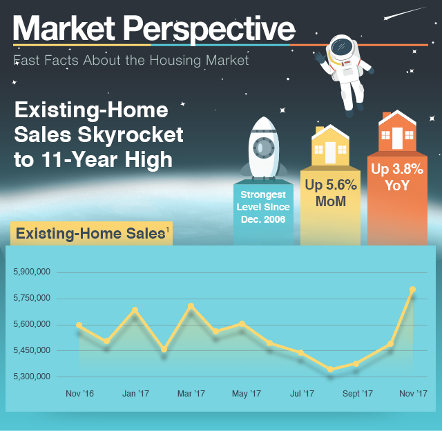 Market Perspective - Fast Facts About the Housing Market