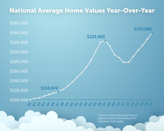 National Average Home Values Year-Over Year