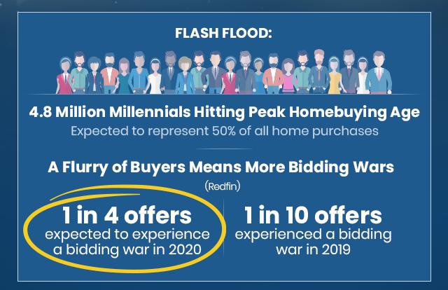 4.8 million millennials hitting peak homebuying age resulting in more bidding wars.