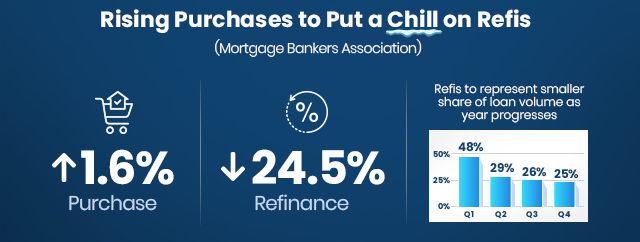 Rising purchases to put a chill on refinances.
