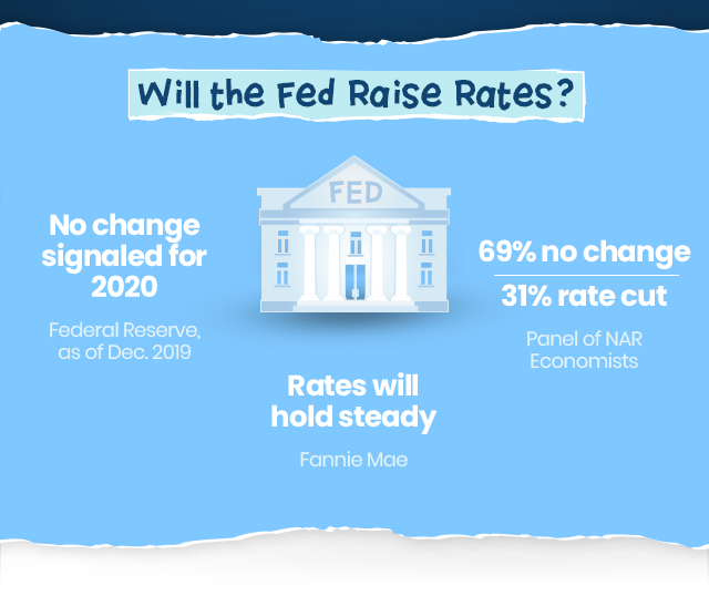 Will FED raise rates? Most say no.