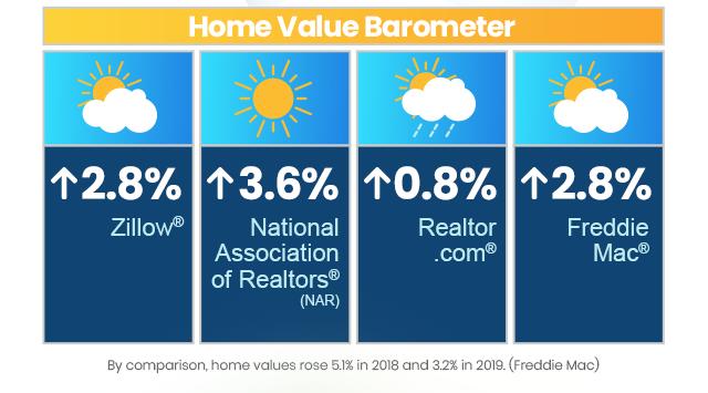 Home Value Barometer: Up 2.8% Zillow, Up 3.6% NAR, Up .8% Realtor.com, Up 2.8% Freddie Mac