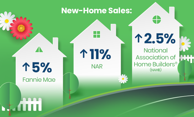 New Home Sales: Expected to Rise