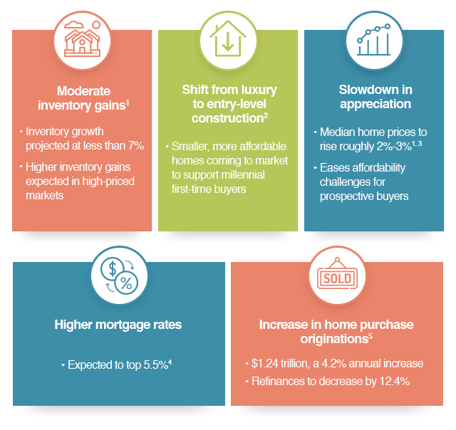 Moderate inventory gains1   Shift from Luxury to entry-level construction2   Slowdown in appreciation   Higher mortgage rates   Increase in home purchase originations5
