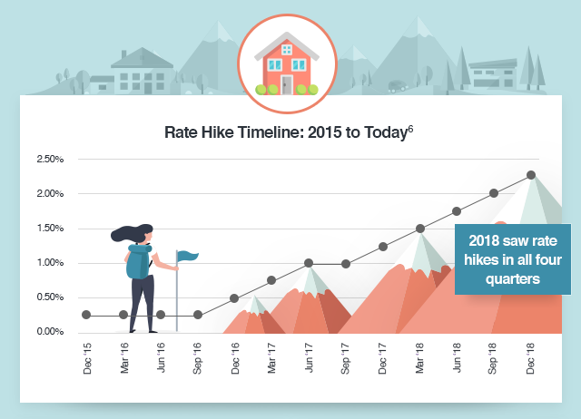 Rate Hike Timeline: 2015 to Today6   Dec 2015: 0.25% - Dec 2018: 2.25%