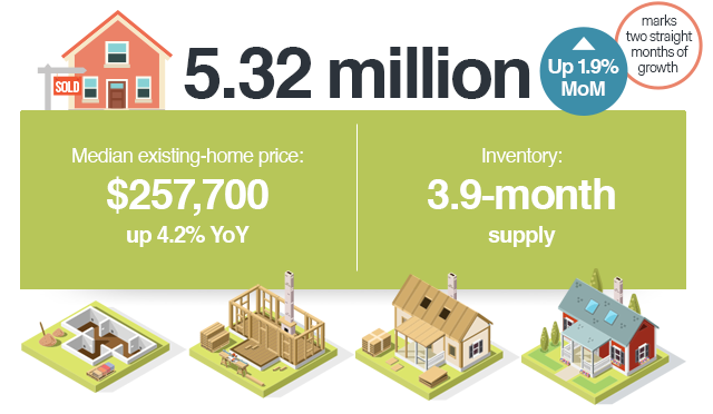 5.32 million - Up 1.9% MoM, marks two straight months of growth   Medianexisting-home price: $257,700 - Up 4.2%YoY   Inventory: 3.9-month supply