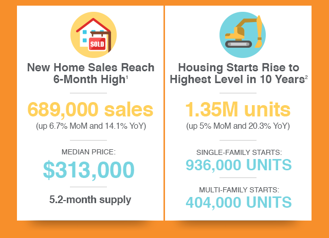 New Home and New Housing Data