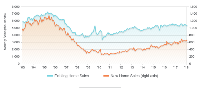 New vs. Existing Home Sales Chart