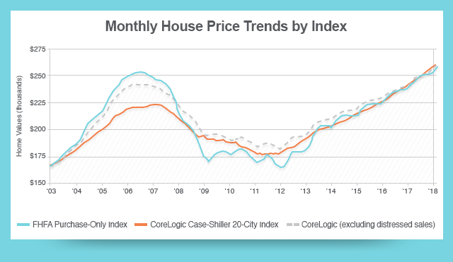 Monthly House Price Trends by Index