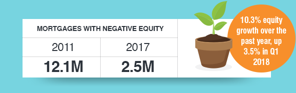 Mortgages with Negative Equity: 2011 12.1M, 2017 2.5M