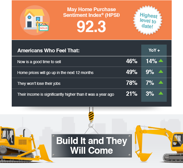 May Home Purchase Sentiment Index® (HPSI) 92.3