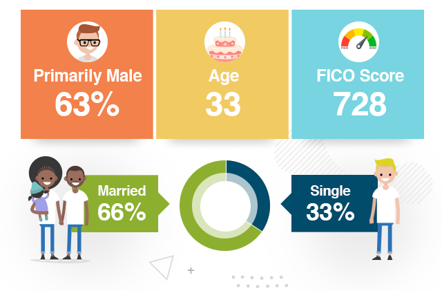 Primarily Male:63%, Age: 33, FICO Score 728, Married:66%, Single: 33%