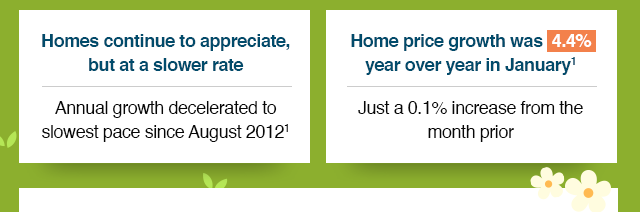 Homes continue to appreciate, but at a slower rate. Home price growth was 4.4% YoY in Jan[1].