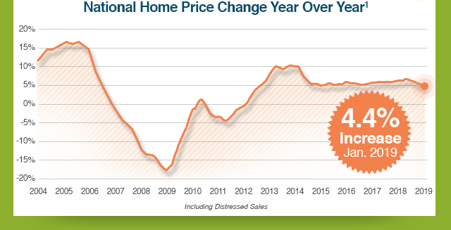 National Home Price Change YoY Chart[1]