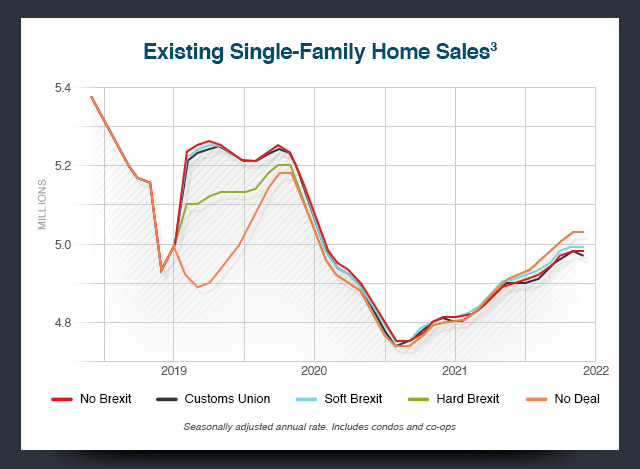 Existing Single-Family Home Sales[3] Chart