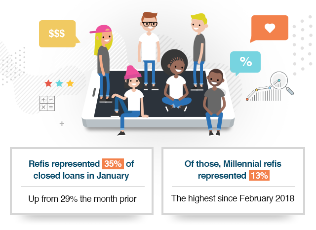 Refis represent 35% of closed loans in January. Of those, Millennial refis represent 13%.