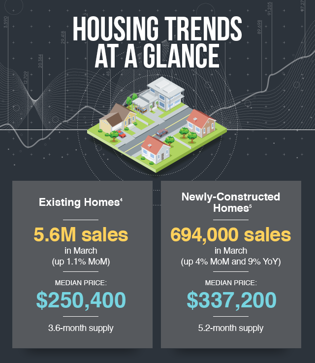 Housing trends at a glance