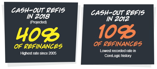 Cash-out Refis in 2018 (projected): 40% of refinances - Cash-out Refis in 2012: 10% of refinances