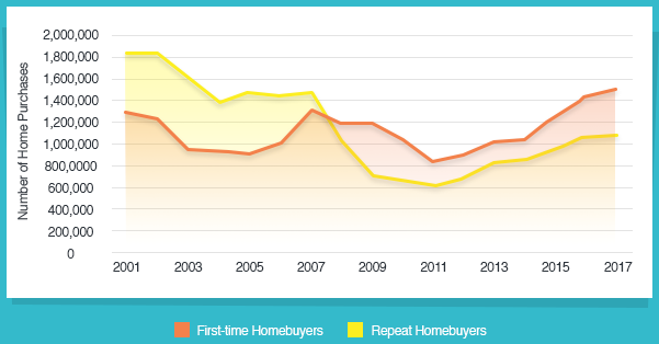 Homebuyer chart showing first-time buyers exceeding repeat buyers.