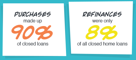 Purchases made up 90% of closed loans. Refinances were only 8% of all closed home loans.