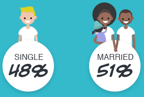 Millennials: 48% single, 51% married