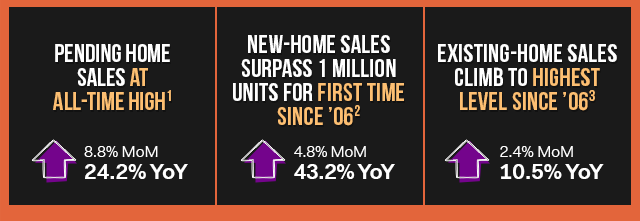 Pending home sales at all time high[1]: Up 24.2% YoY.