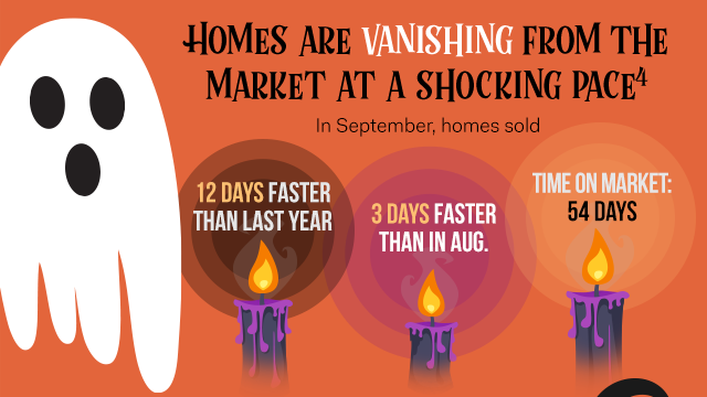 Homes are vanishing from the market[4]: 12 days faster than last year. Time on market: 54 days.