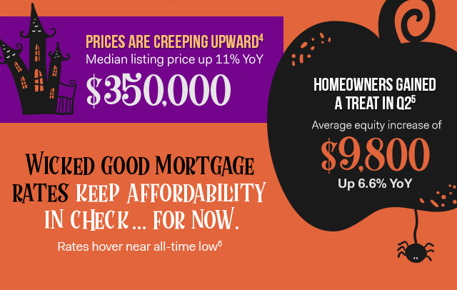 Prices are creeping upward: Median listing price up 11% YoY to $350,000
