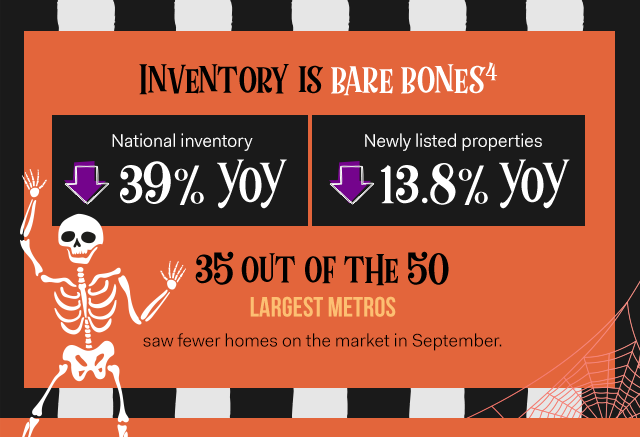 Inventory is barebones[4]: Nation Inventory down 39% YoY