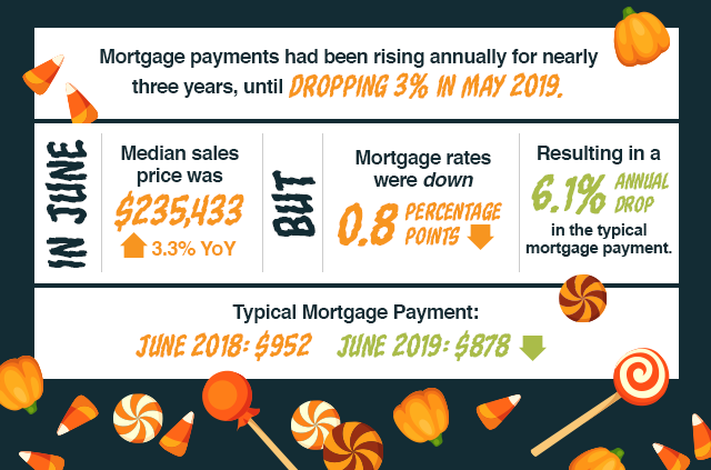 Mortgage payments had been rising annually for nearly three years, until dropping 3% in May 2019.