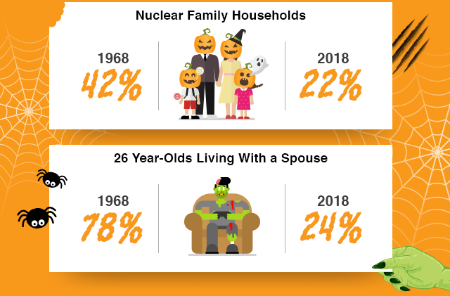 Nuclear Family Households: 1968 = 42%, 2018 = 22%