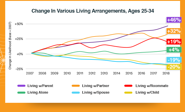 Change In Various Living Arrangements (ages 25-34) Chart