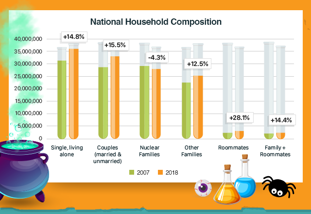 National Household Composition Chart