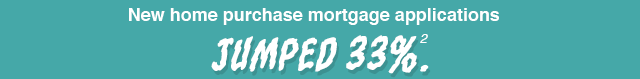 New Home puchase mortgage applications jumped 33%[2]