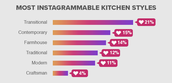 Most Instagrammable Kitchen Style: Transitional 21%